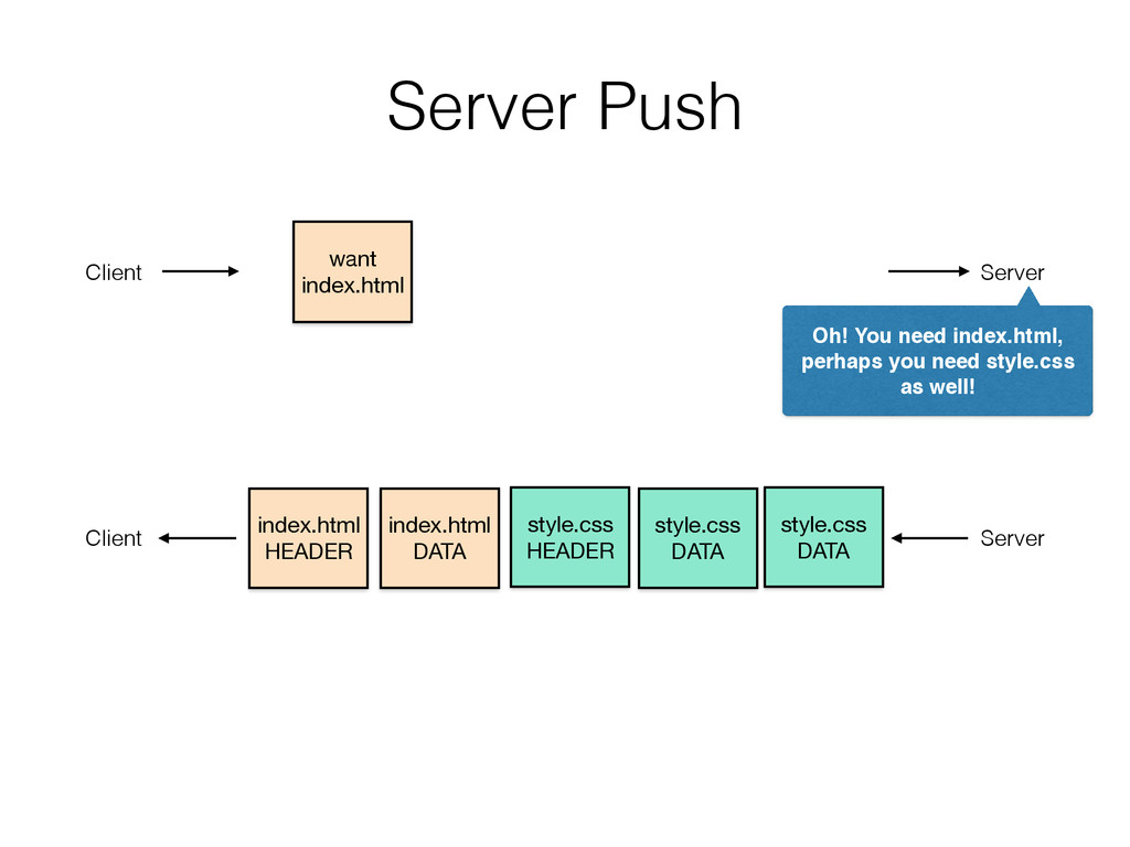 Server Push style.css
