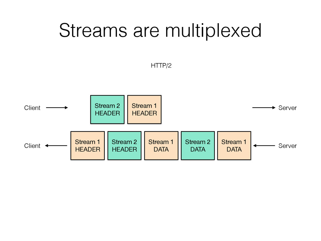 Streams are multiplexed Stream 2 HEADER Stream...