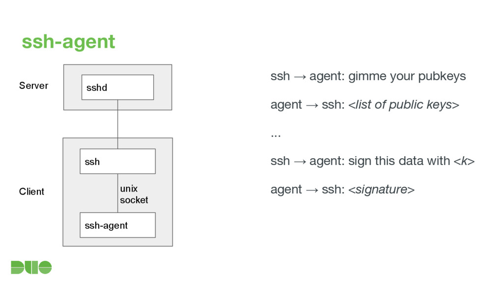 ssh-agent ssh ssh-agent unix socket sshd Server...