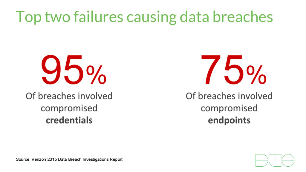 95% Top two failures causing data breaches Sour...