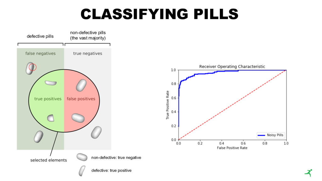 CLASSIFYING PILLS non-defective: true negative ...