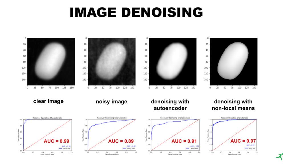 IMAGE DENOISING clear image noisy image denoisi...