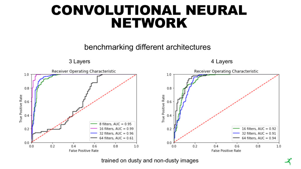 CONVOLUTIONAL NEURAL NETWORK benchmarking diffe...