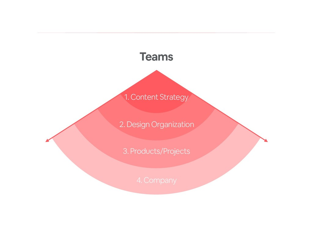 1. Content Strategy 2. Design Organization 3. P...