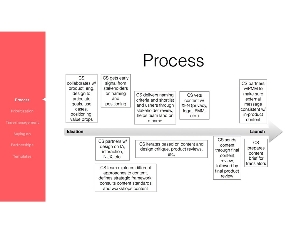 Process Prioritization Time management Saying n...