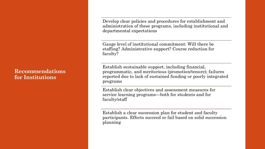 Recommendations for Institutions Develop clear ...