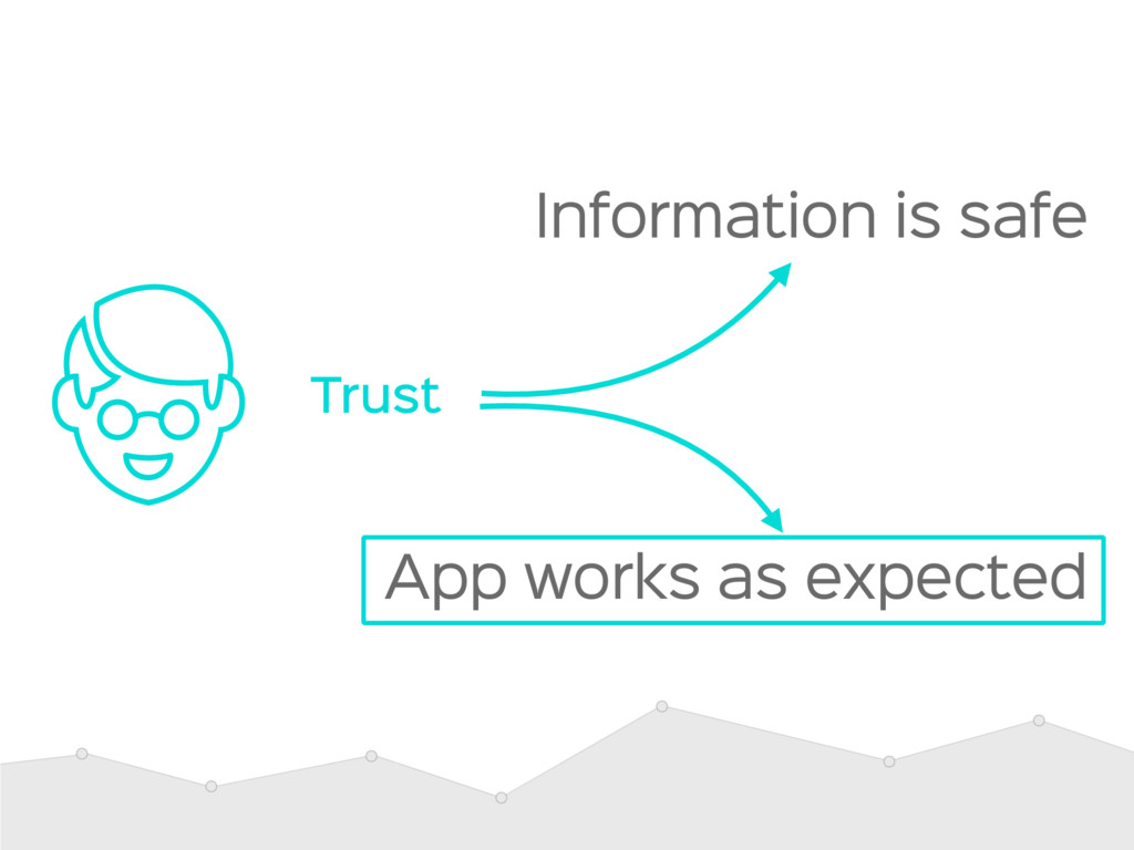 Information is safe App works as expected Trust