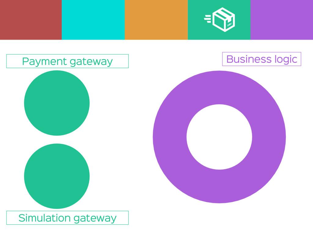 Business logic Simulation gateway Payment gatew...