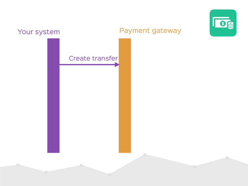 Payment gateway Your system Create transfer