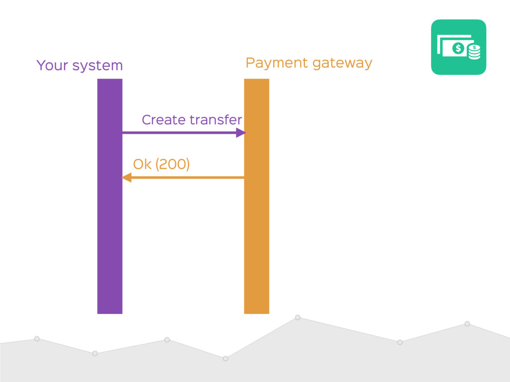 Payment gateway Your system Ok (200) Create tra...