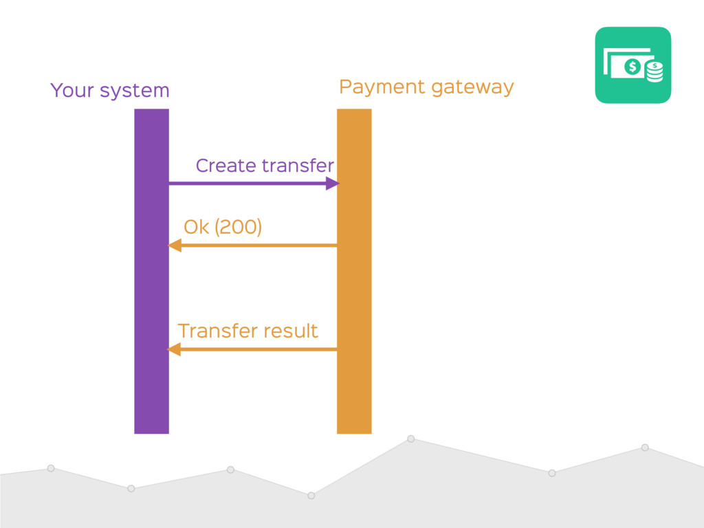 Payment gateway Your system Ok (200) Transfer r...