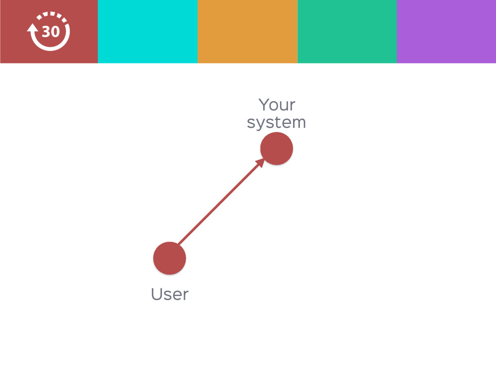 Your system User