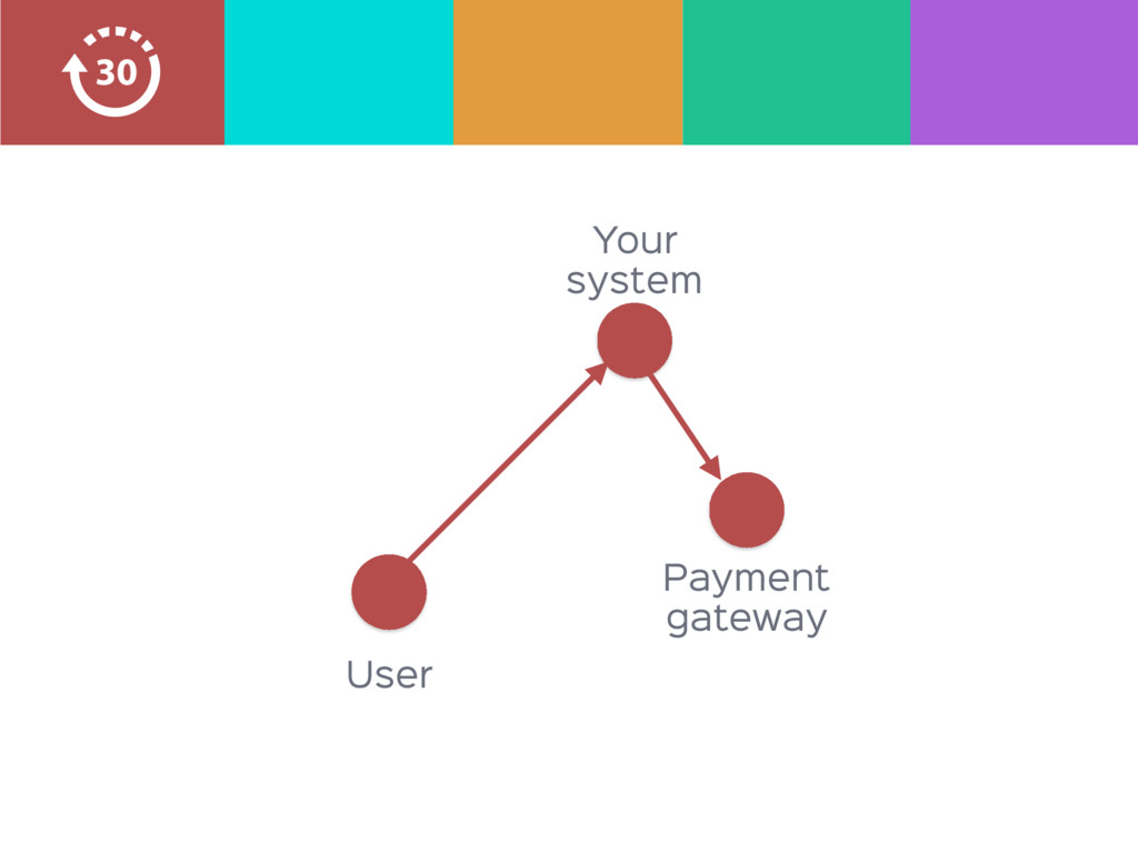 Your system Payment  gateway User