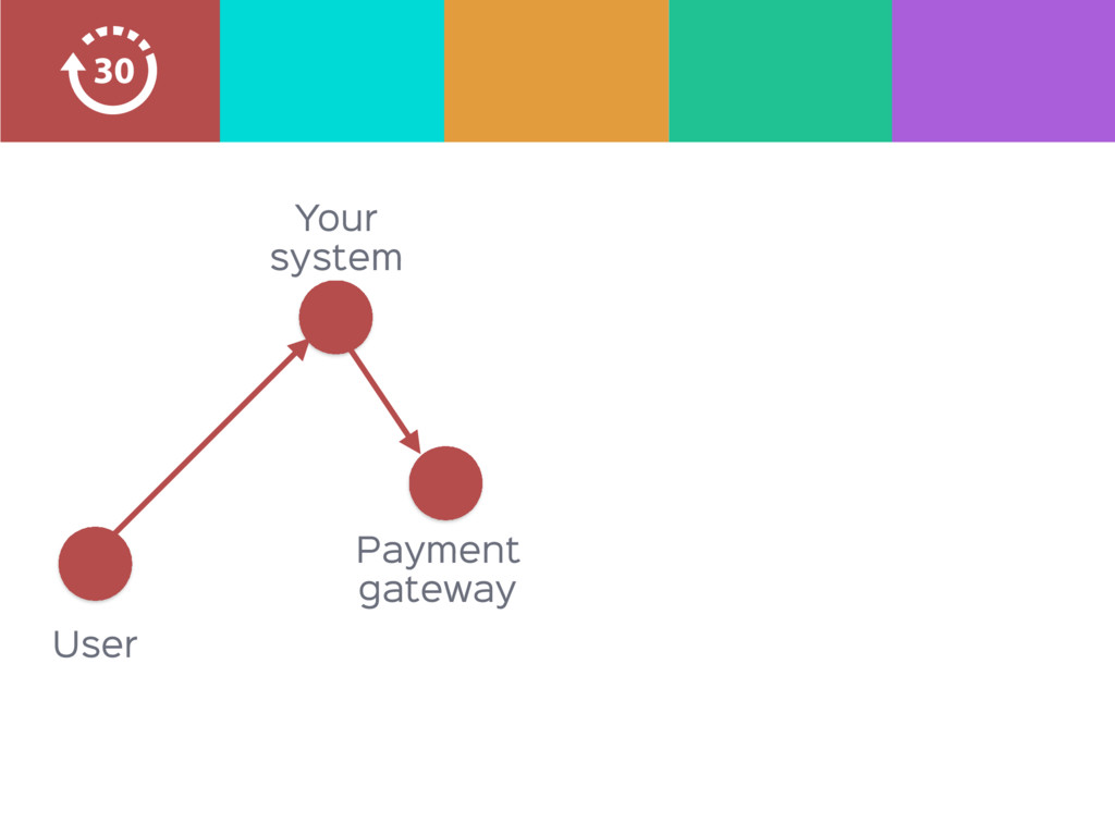 Your system User Payment  gateway