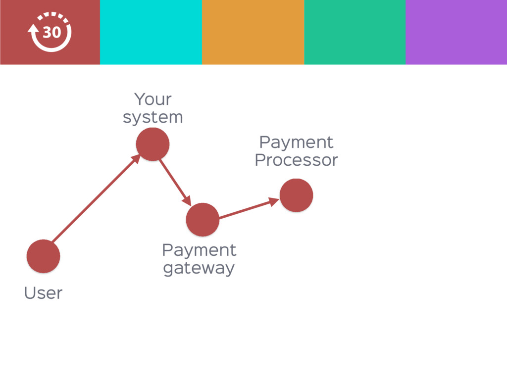 Payment  Processor Your system User Payment  ga...