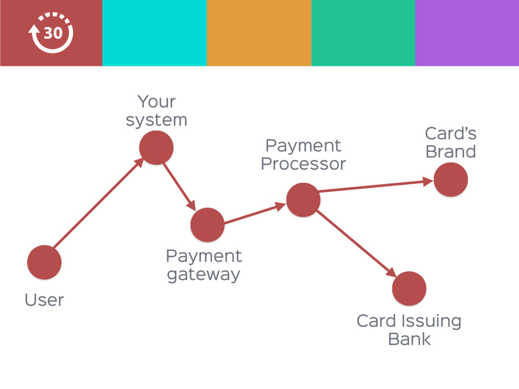 Payment  Processor Card Issuing Bank Card's  Br...