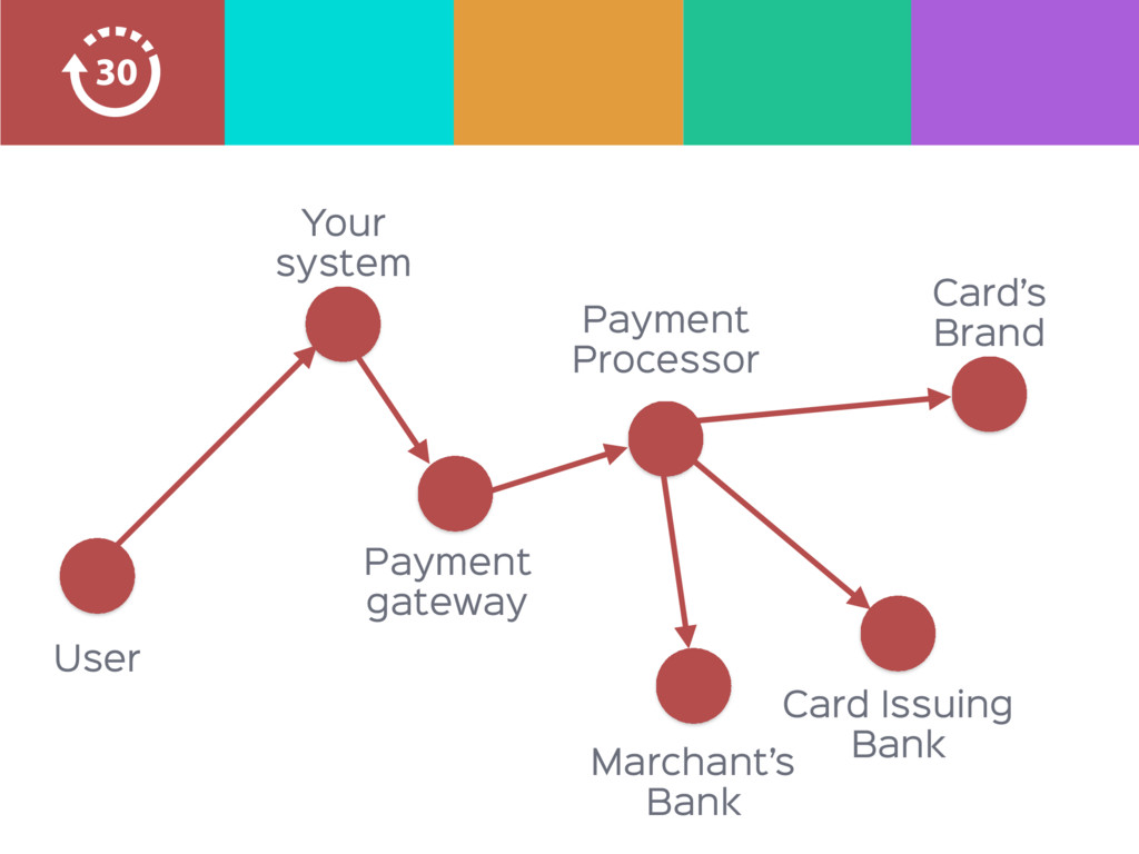 Payment  Processor Card Issuing Bank Marchant's...