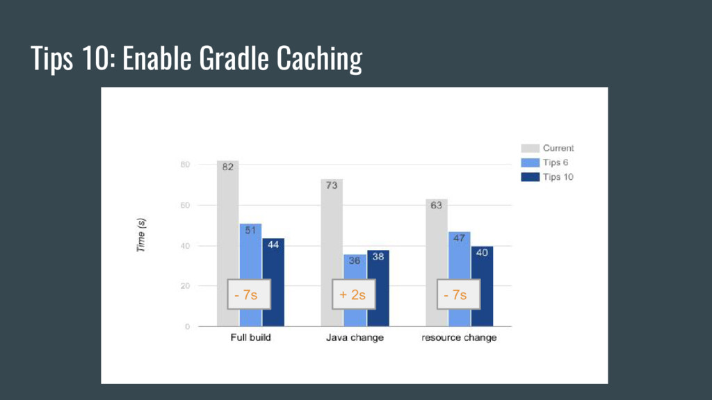 Tips 10: Enable Gradle Caching - 7s + 2s - 7s