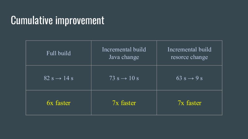 Cumulative improvement Full build Incremental b...