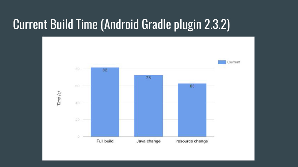 Current Build Time (Android Gradle plugin 2.3.2)