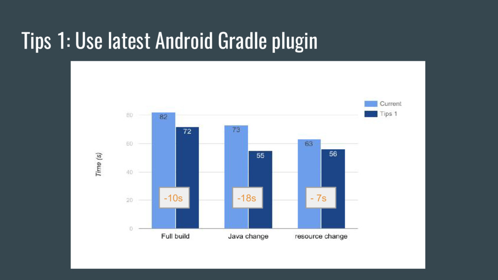 Tips 1: Use latest Android Gradle plugin -10s -...