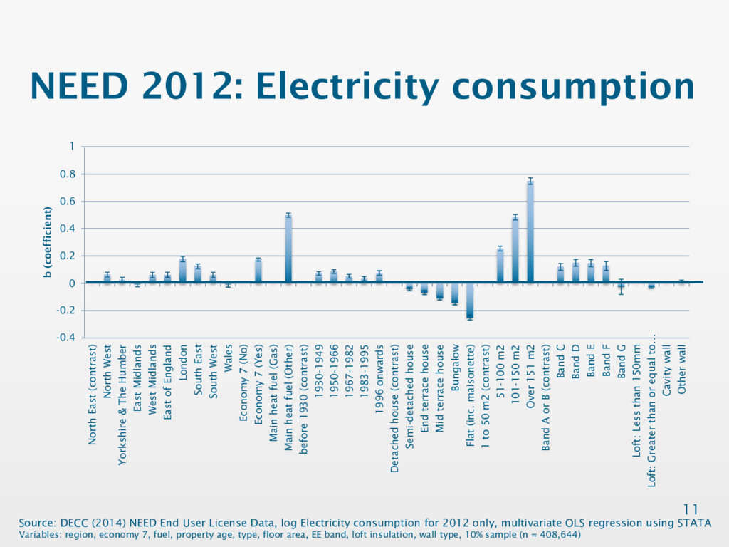 NEED 2012: Electricity consumption 11 Source: D...