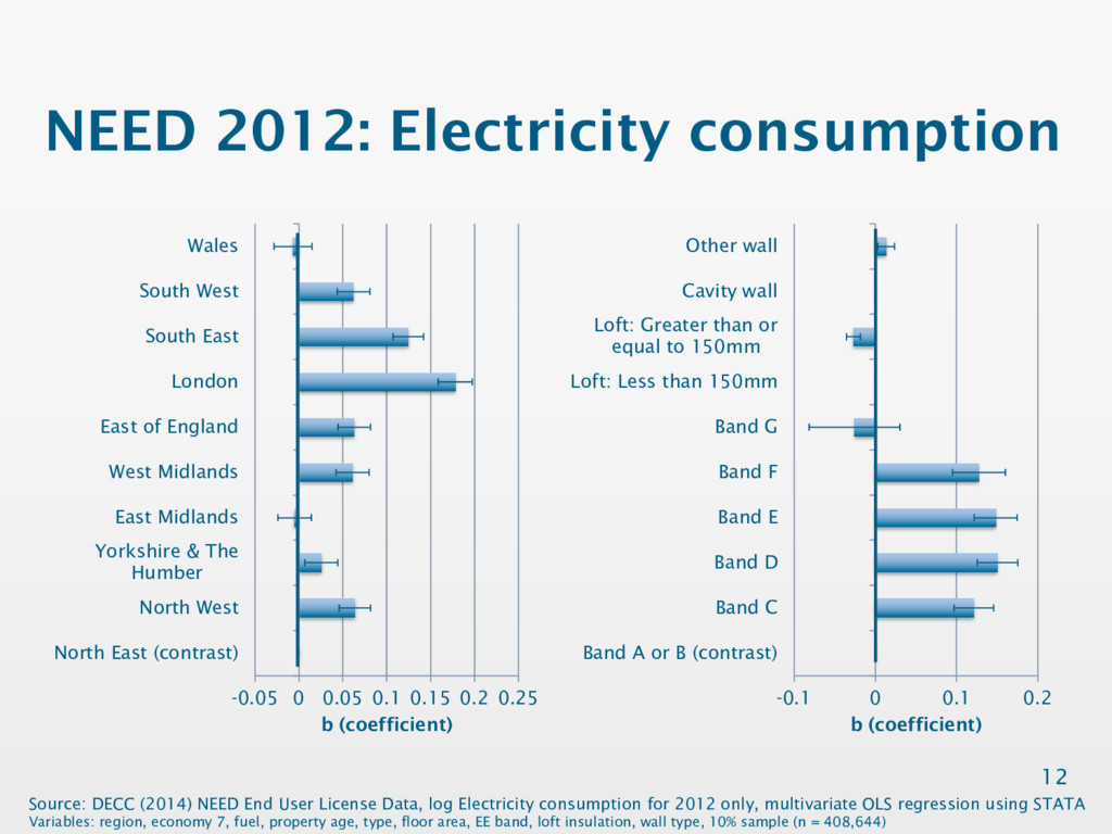 NEED 2012: Electricity consumption 12 -0.05 0 0...
