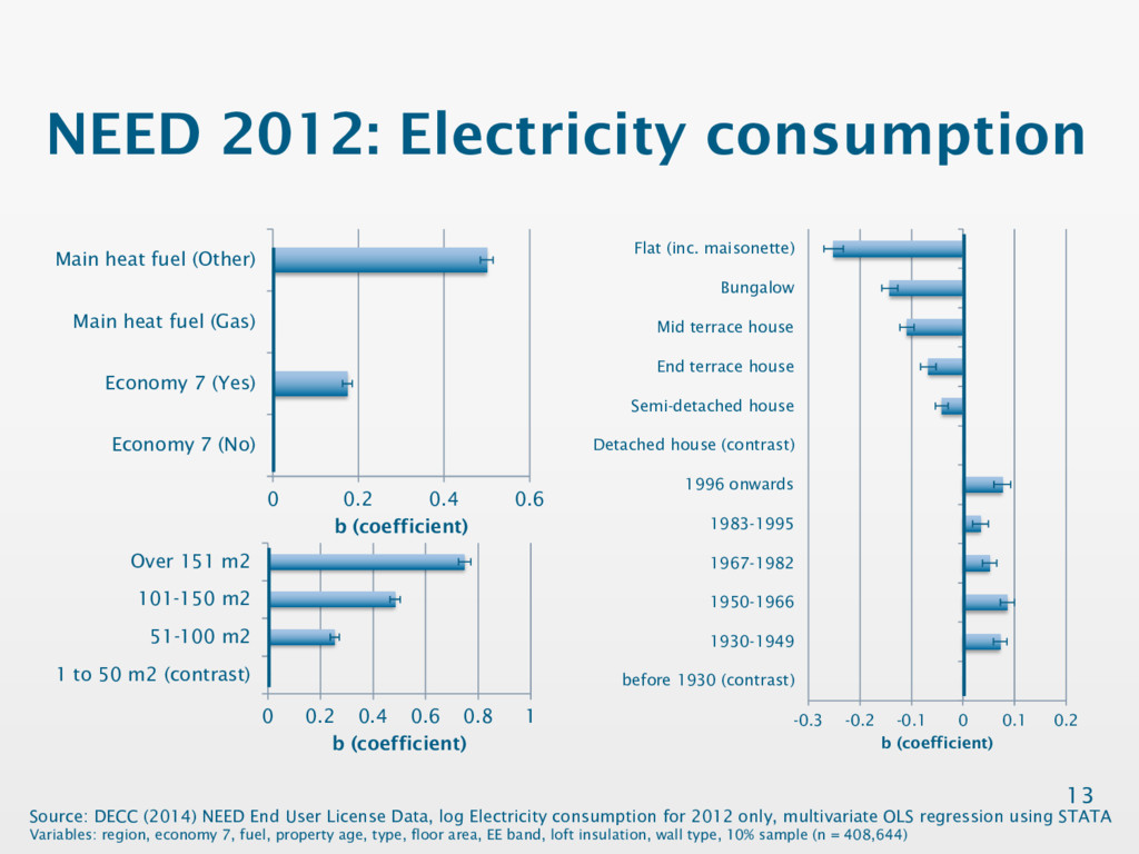 NEED 2012: Electricity consumption 13 0 0.2 0.4...