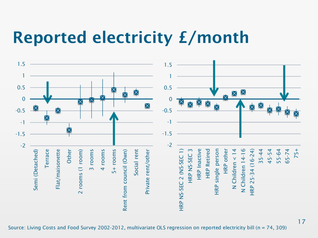 Reported electricity £/month 17 Source: Living ...
