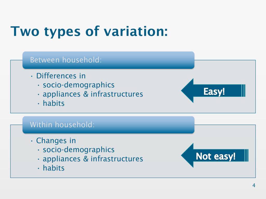 • Differences in • socio-demographics • applian...