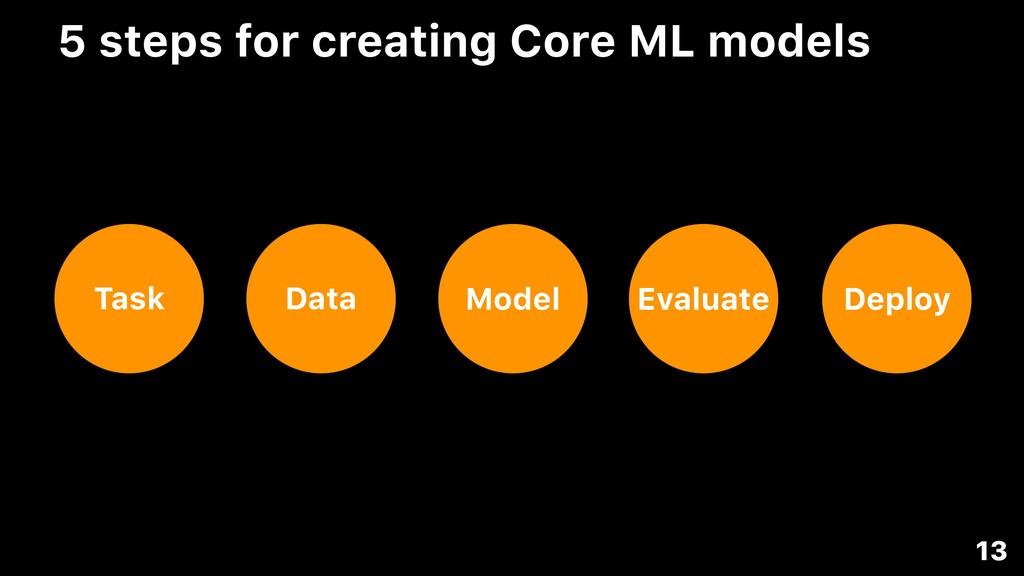 5 steps for creating Core ML models Task Data E...
