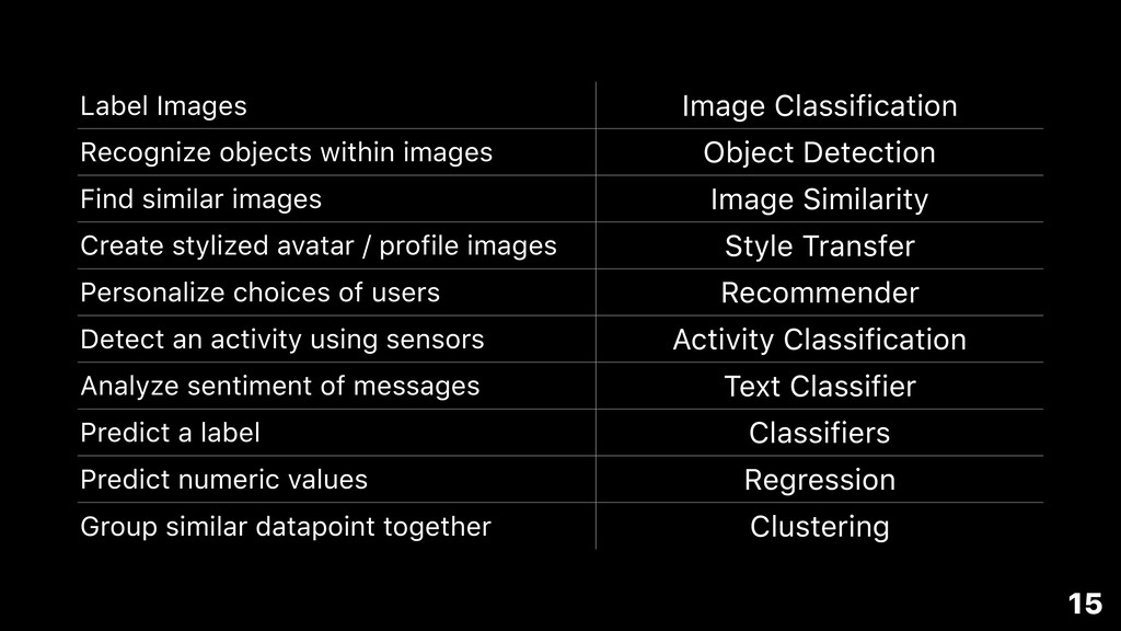 Label Images Image Classification Recognize obj...