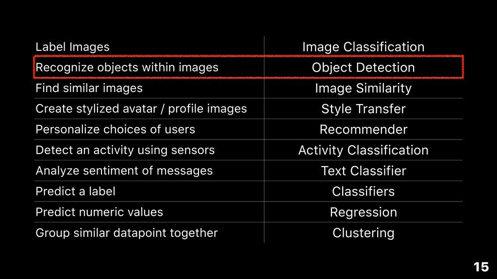 15 Label Images Image Classification Recognize ...