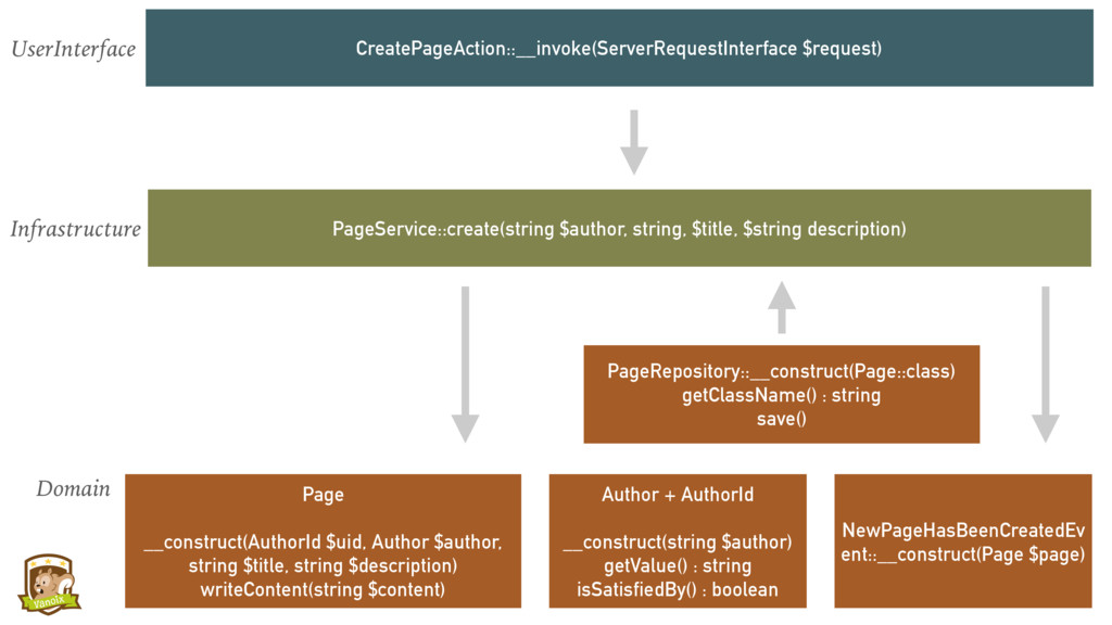 Page __construct(AuthorId $uid, Author $author,...