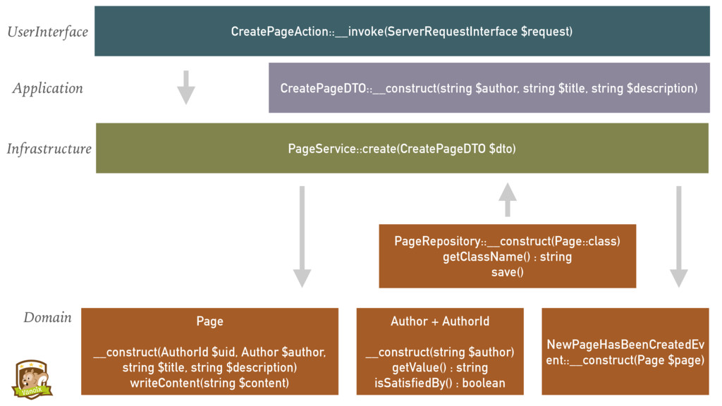 CreatePageAction::__invoke(ServerRequestInterfa...