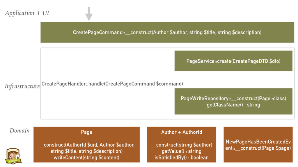 Application + UI Domain Infrastructure CreatePa...
