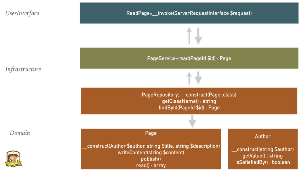 Page __construct(Author $author, string $title,...