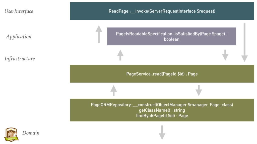 ReadPage::__invoke(ServerRequestInterface $requ...
