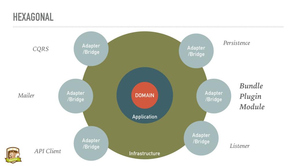 HEXAGONAL Infrastructure Application DOMAIN Ada...