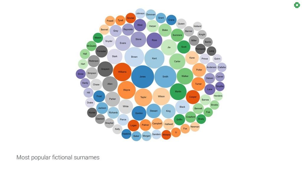 Most popular fictional surnames