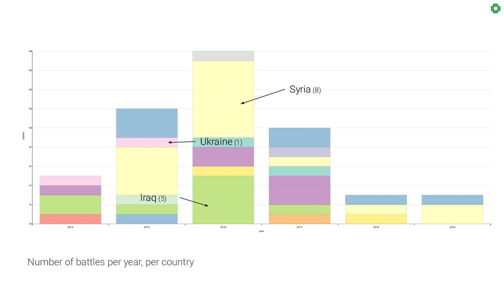 Number of battles per year, per country Syria (...