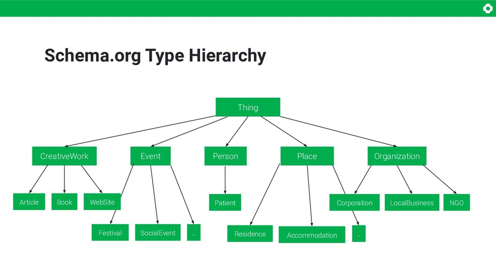 Schema.org Type Hierarchy Thing CreativeWork Ar...
