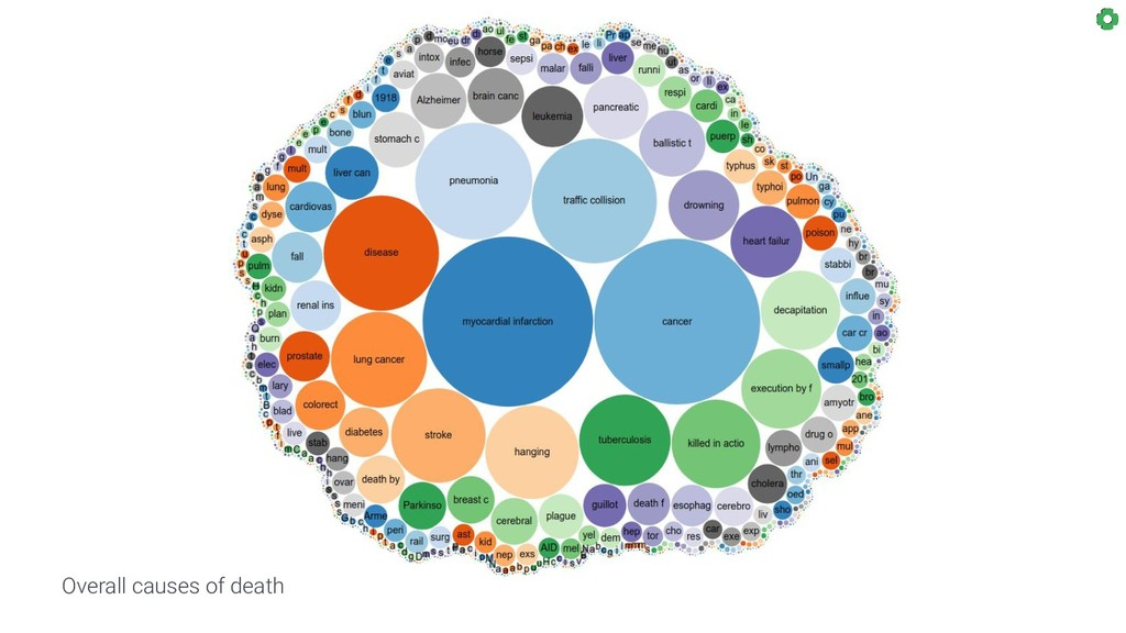 Overall causes of death