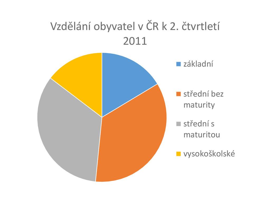 Vzdělání obyvatel v ČR k 2. čtvrtletí 2011 zákl...