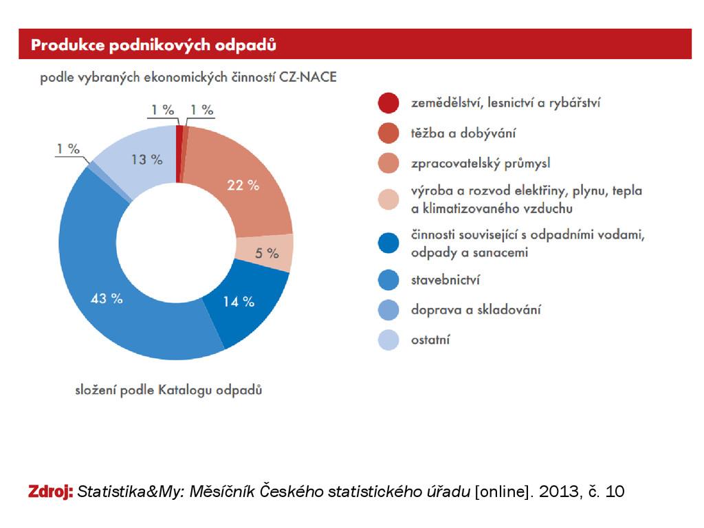 Zdroj: Statistika&My: Měsíčník Českého statisti...