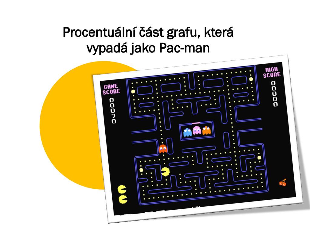 Procentuální část grafu, která vypadá jako Pac-...