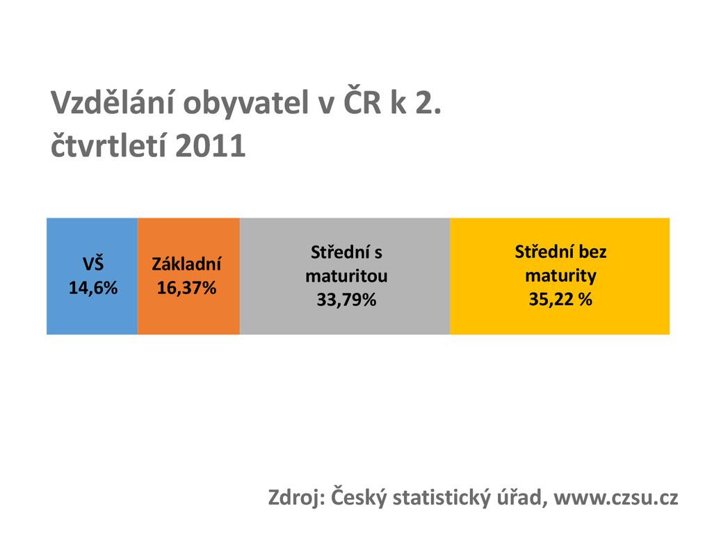 Vzdělání obyvatel v ČR k 2. čtvrtletí 2011 VŠ 1...