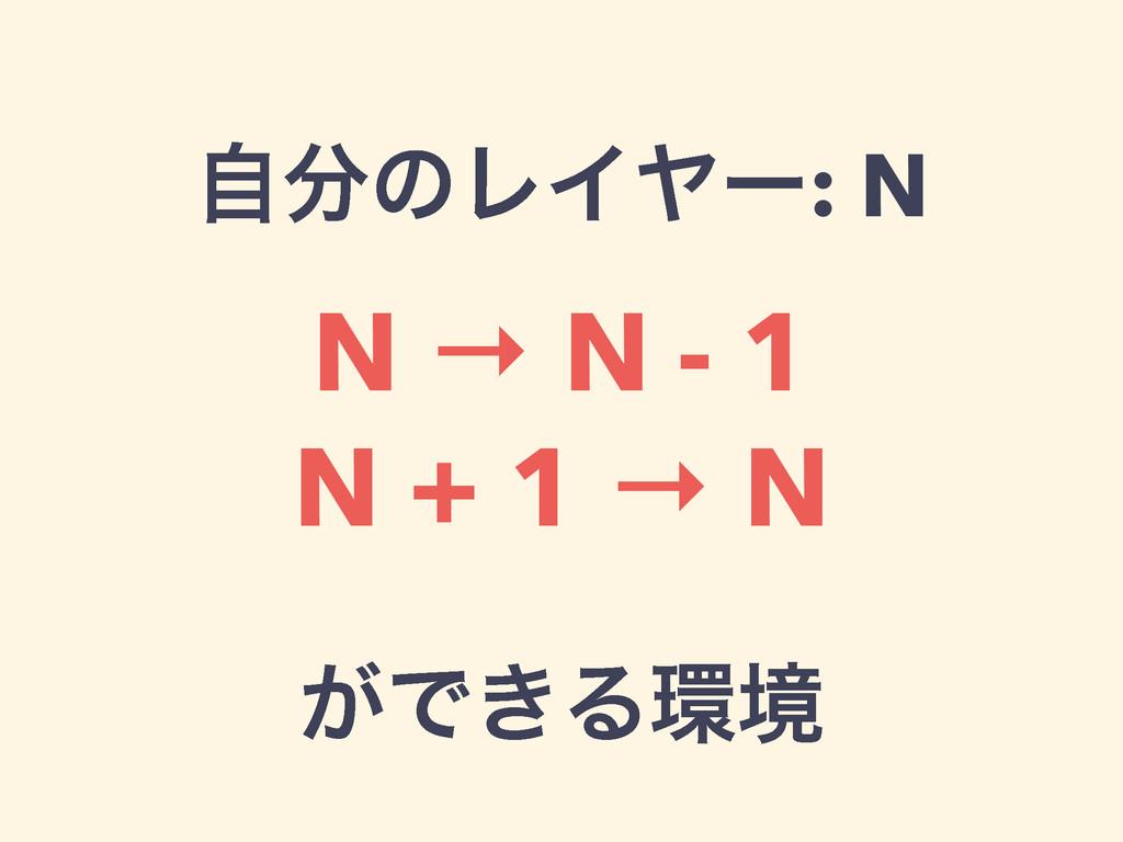 ࣗͷϨΠϠʔ: N N → N - 1 N + 1 → N ! ͕Ͱ͖Δڥ