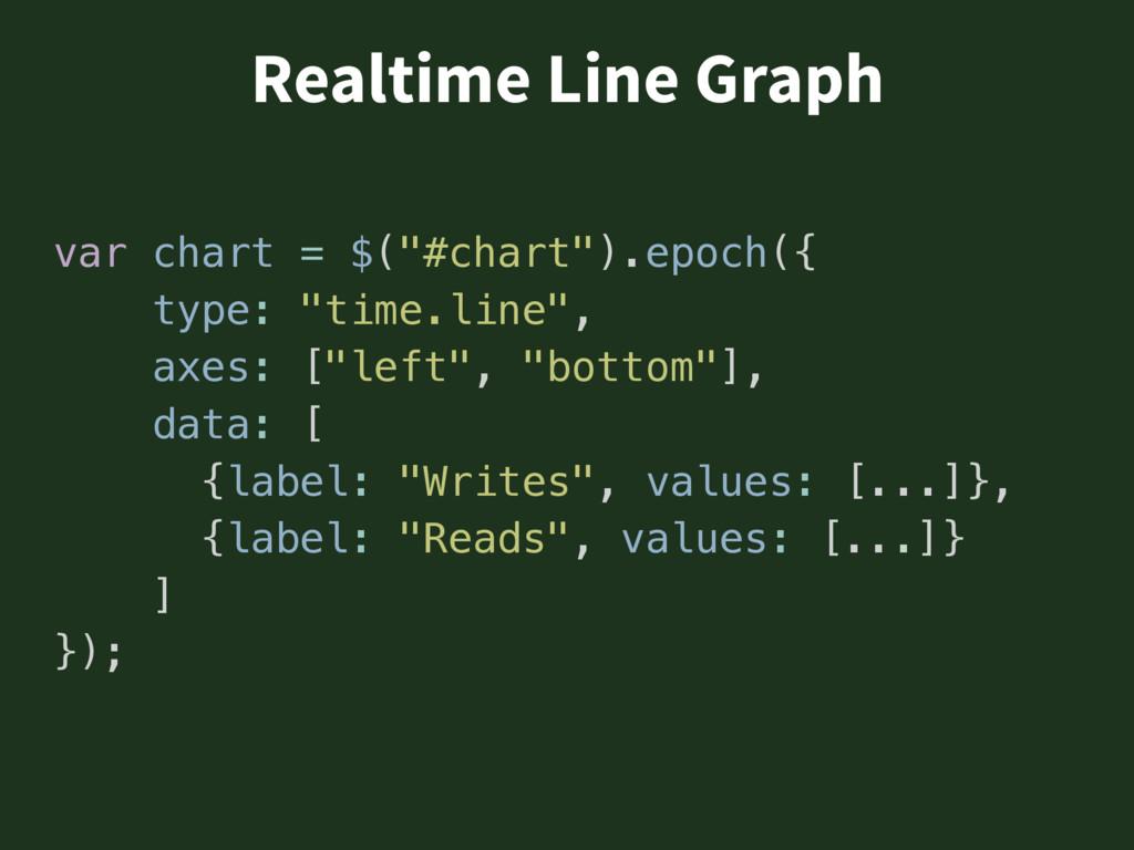 "Realtime Line Graph var chart = $(""#chart"").epo..."