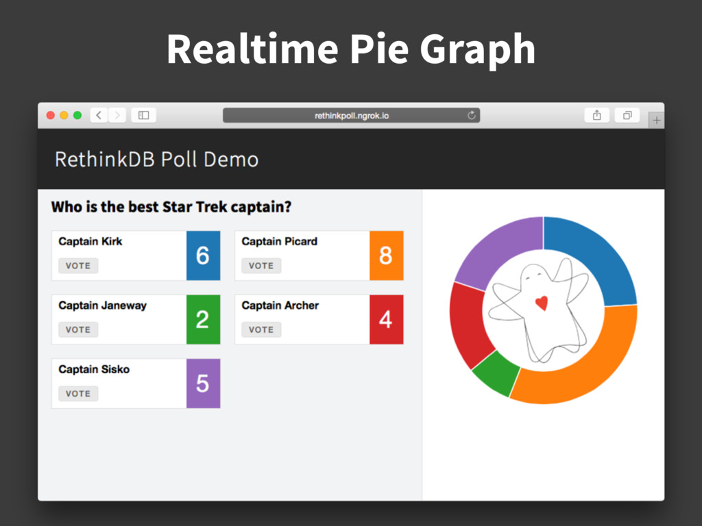 Realtime Pie Graph